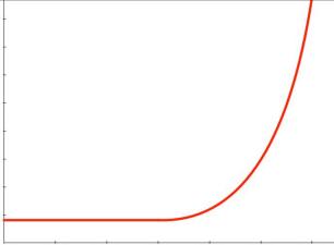 Hockey-Stick-Curve